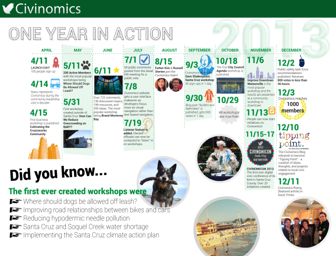 All of Civinomics' noteworthy accomplishments in 2013