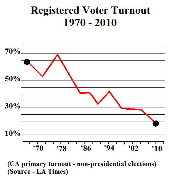 Non-presidential primary turnout in California