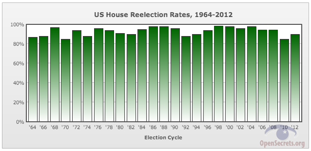 Incumbent Win Percentages for Congress