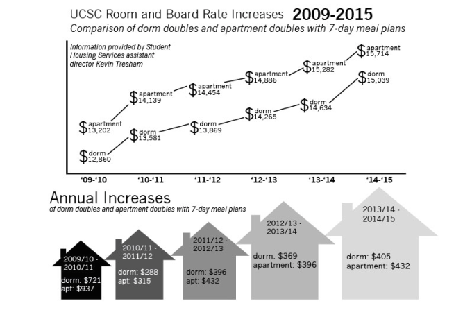 UCSC Room & Board Increase 2009-2014