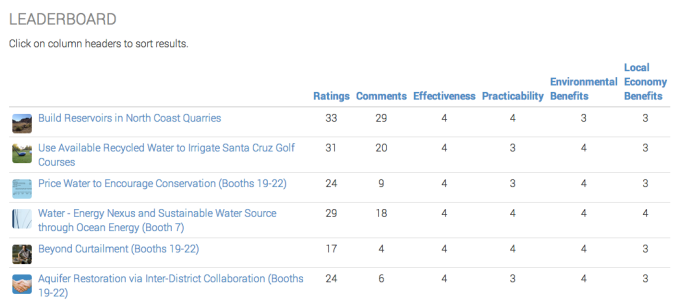 Leaderboard of the Citizen submitted proposals