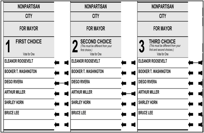 Voters in Berkeley CA use a Rank Choice Ballot to select their Mayor. Oakland, San Leandro, San Francisco and Berkeley are 4 Bay Area cities that currently use rank choice voting.