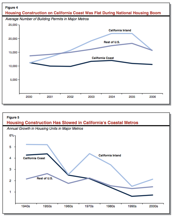 Taken from the Legislative Analyst's report on housing costs.
